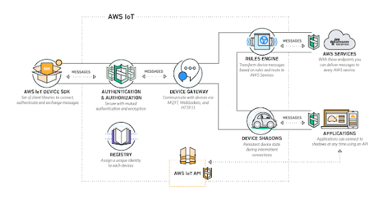 Master AWS Fargate & ECS with Java Spring Boot Microservices