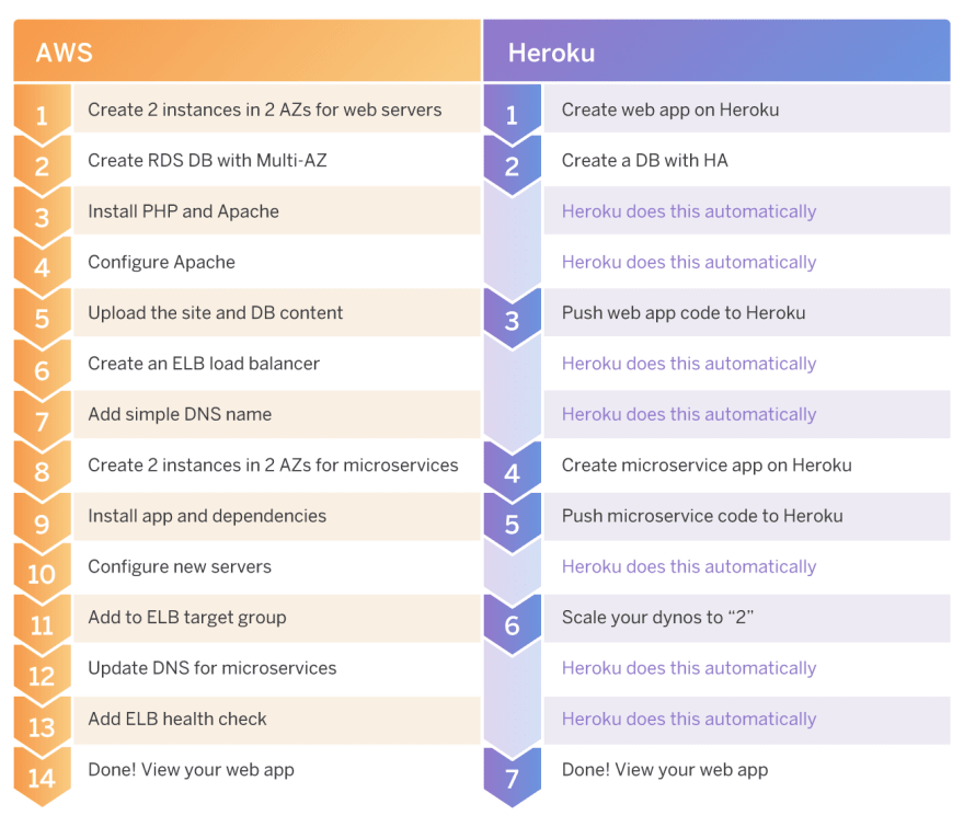 Infographic comparing AWS and Heroku