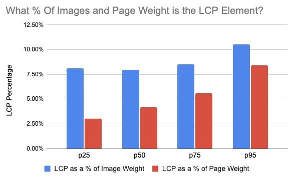 LCP Element as a Percent of Page Weight