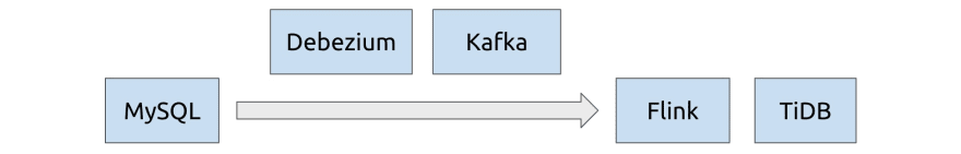 An architecture incorporating Kafka, with MySQL as data source