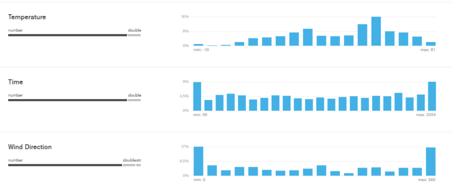 Data Visualization in MongoDB Compass