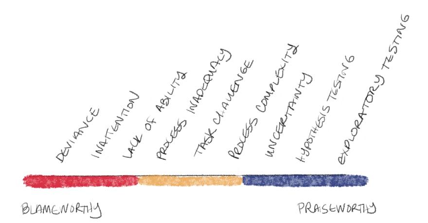 Spectrum of Failure