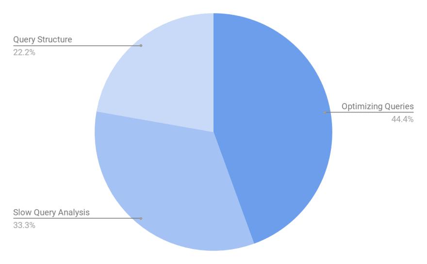 Managing PostgreSQL Queries Breakdown - Most Time-Consuming PostgreSQL Management Tasks - ScaleGrid Blog