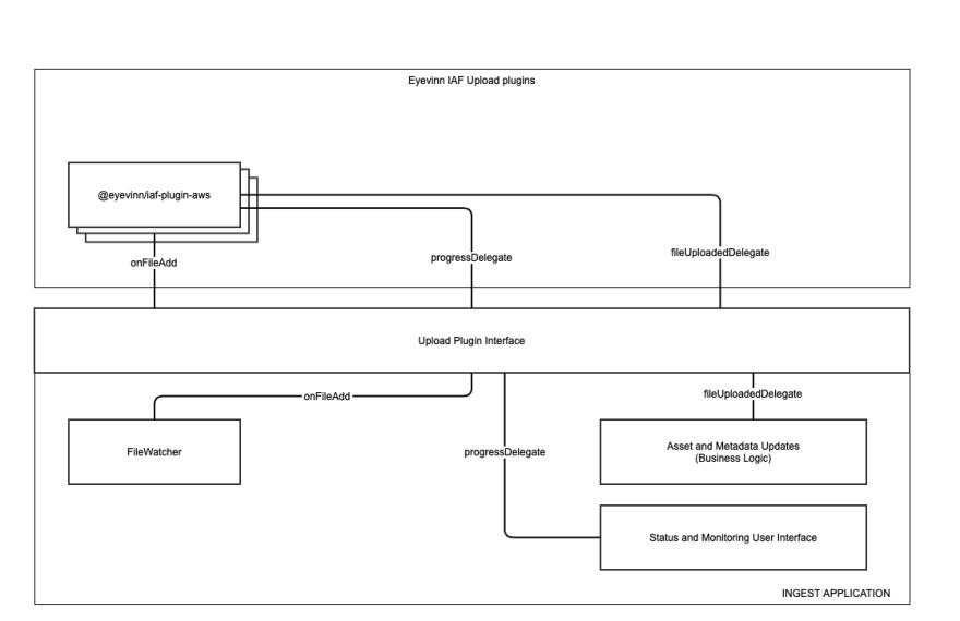 A diagram of the Eyevinn IAF structure