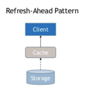 A chart showing the refresh ahead pattern.