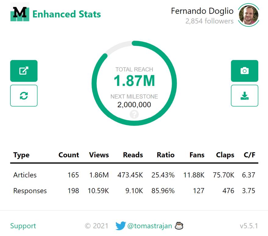 Almost 2millions readers on Medium