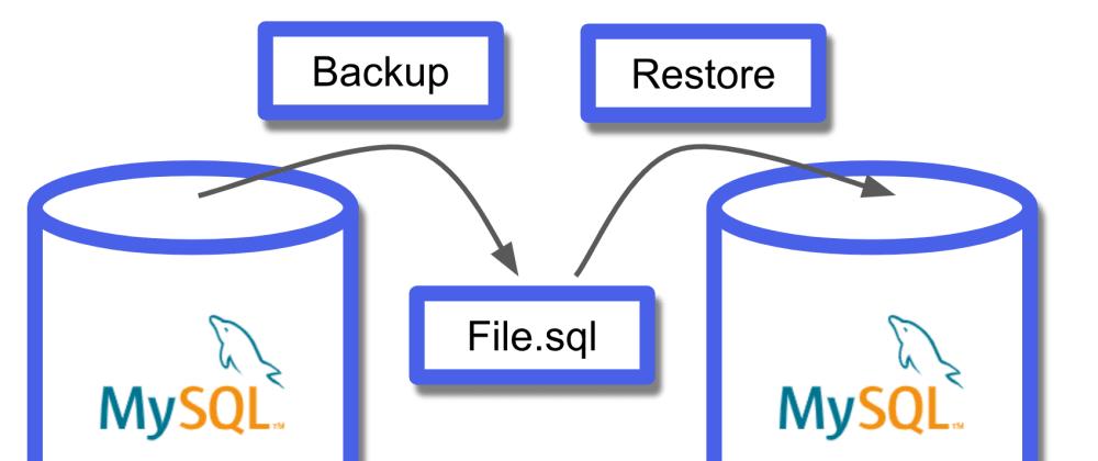 Cover image for ການເຮັດ Automated mysql backup ຢ່າງງ່າຍ!