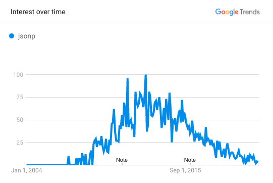 "Google Trends chart showing interest in ""JSONP"" search term beginning to rise in 2007, hit peak in 2012, and then steadily decline somewhat linearly up to the present day."