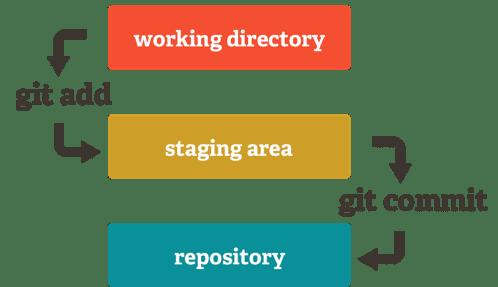 Os três estados do GIT e o ciclo de vida dos arquivos