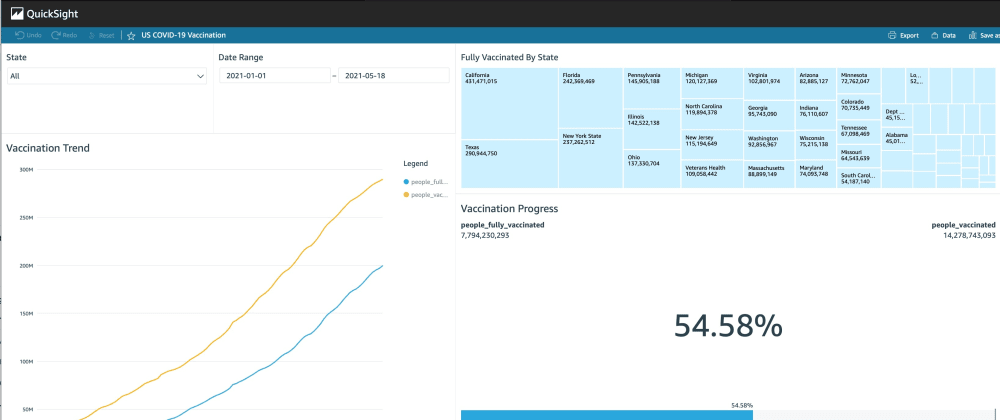 Cover image for Creating Live Dashboards With QuickSight