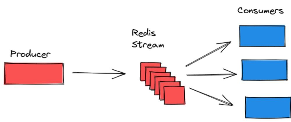 Cover image for Exploring Redis II. Redis Stream.