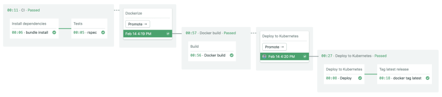 CI/CD pipeline using Docker and deploying to Kubernetes