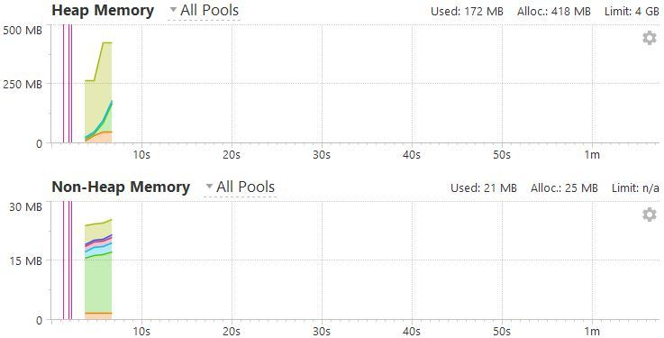 Overall memory usage using Bsts