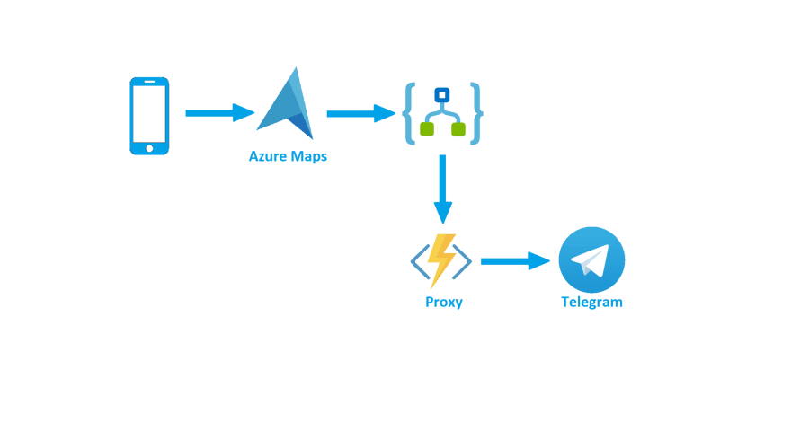 Sending Telegram Messages With Azure Function Proxy and Logic App Custom Connector