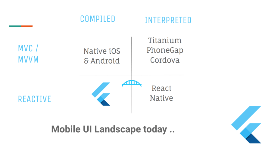 The Mobile UI Landscape