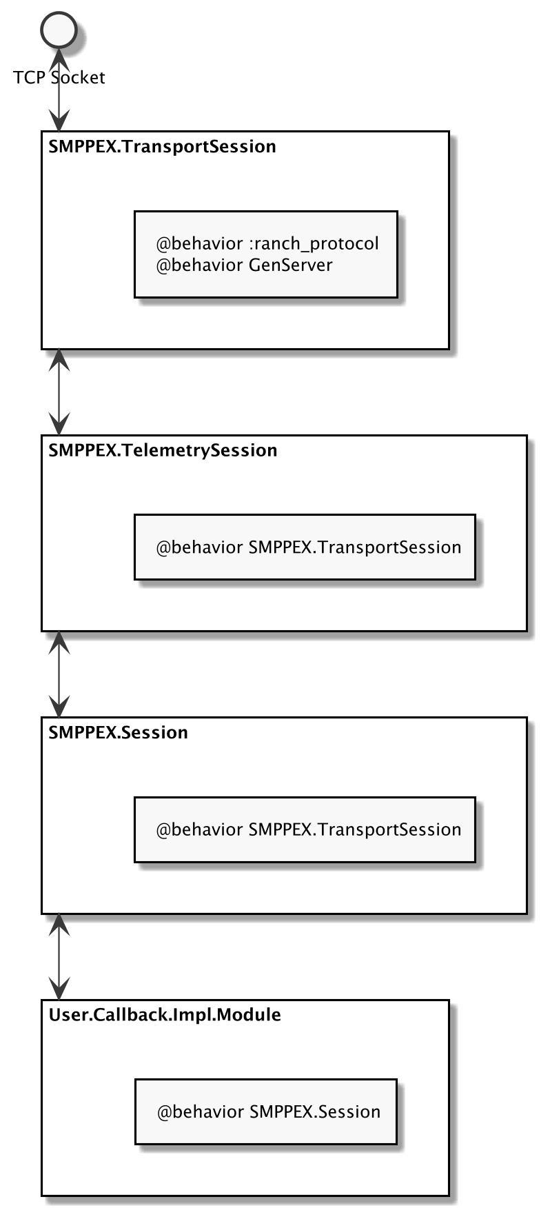 SMPPEX New Scheme