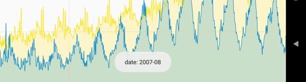 highlight chart