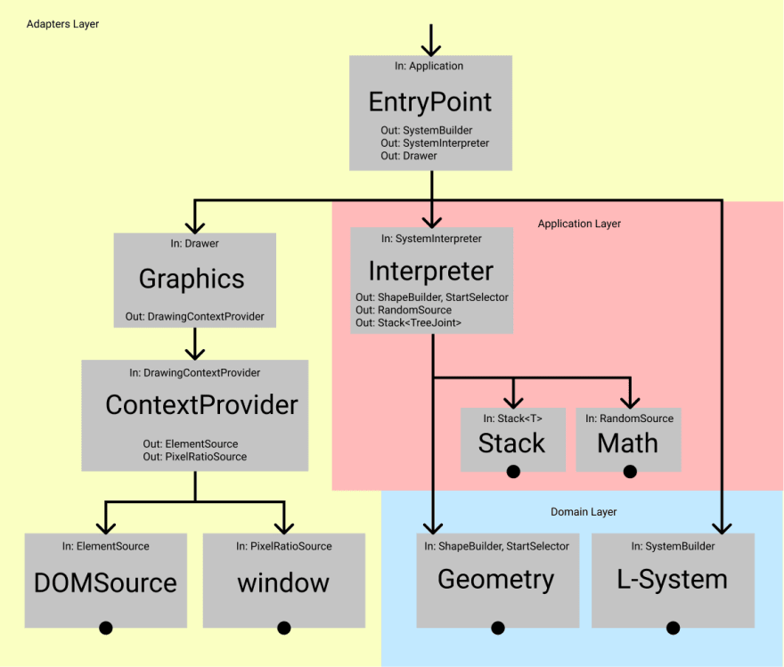 System architecture with layers