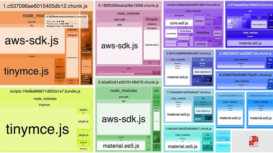 Webpack Bundle Analyzer