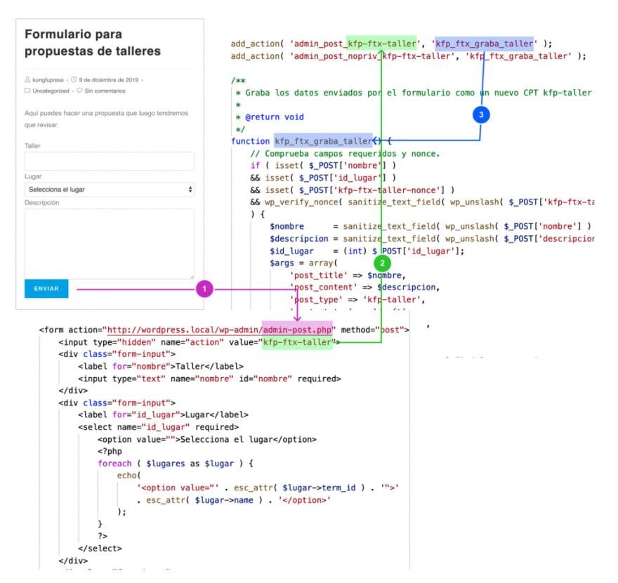 Esquema de grabación de los datos de un formulario utilizando admin-post.php