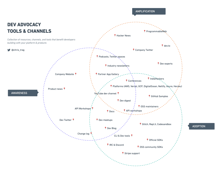 Dev Advocacy tools and channels