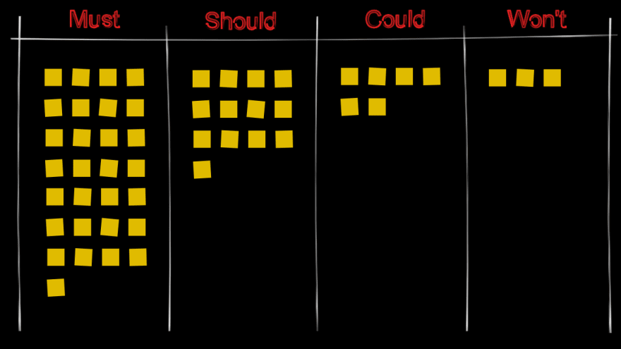 Tabular overview of requirements, sorted with the MoSCoW method