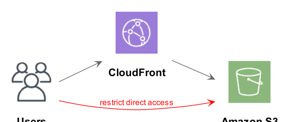 Cover image for Serving static content from S3 using CloudFront and Origin Access Identity