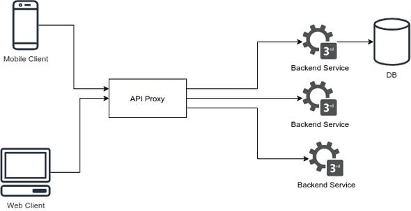 Node API proxy graph