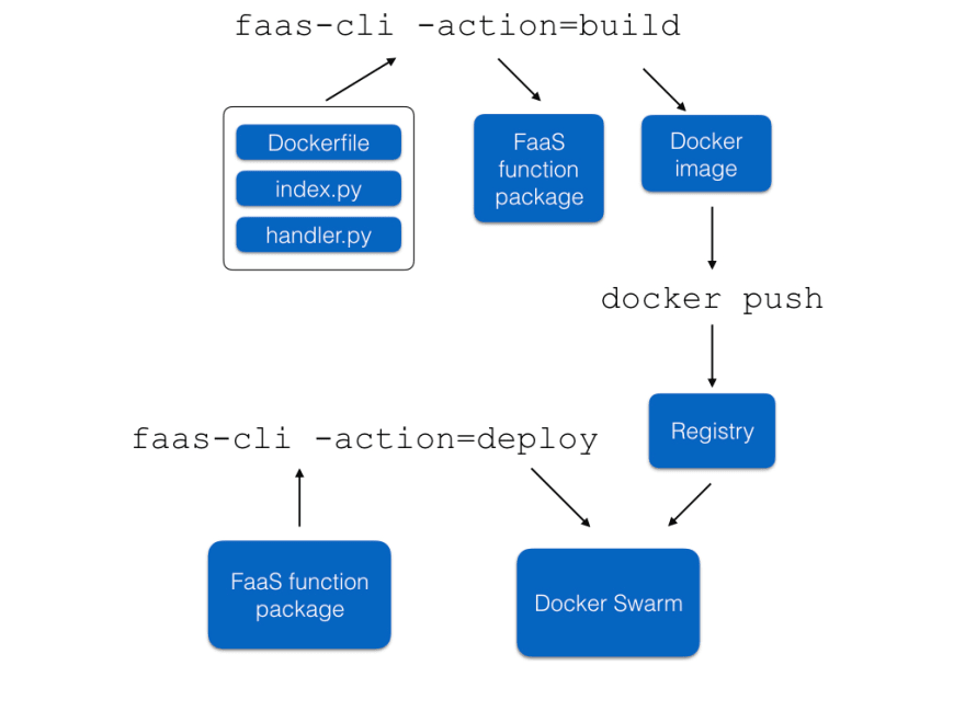 OpenFaaS deploy overview