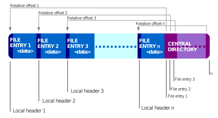 Internal structure of a zip file, image by wikipedia