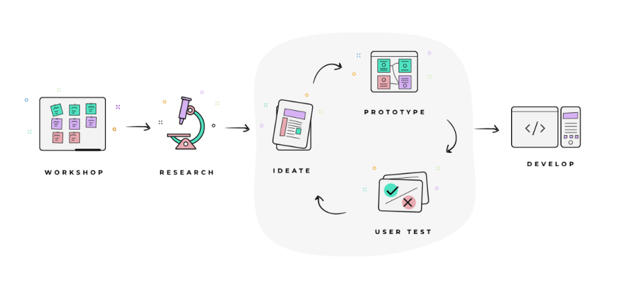 from design to development