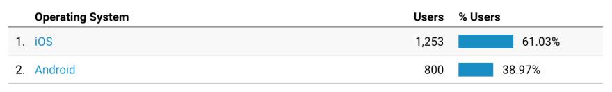 Google Analytics OS
