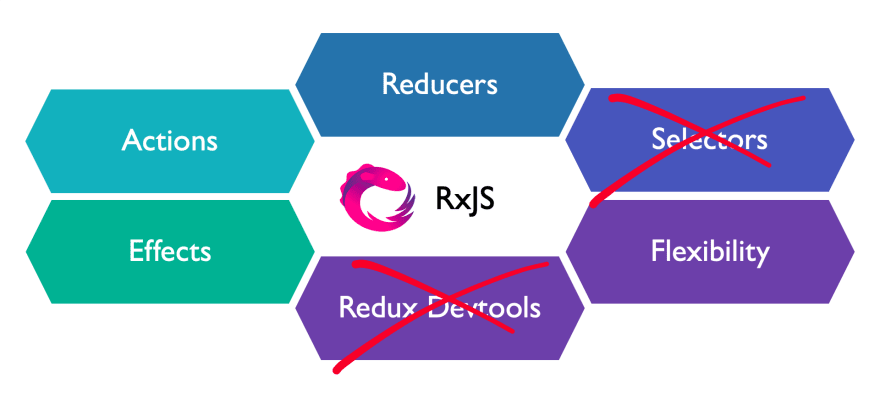 What RxJS is missing