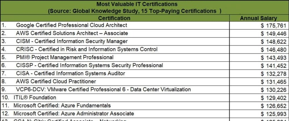 Cover image for 15 Top Paying IT Certifications In 2021