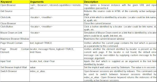 SeleniumLibrary Keywords