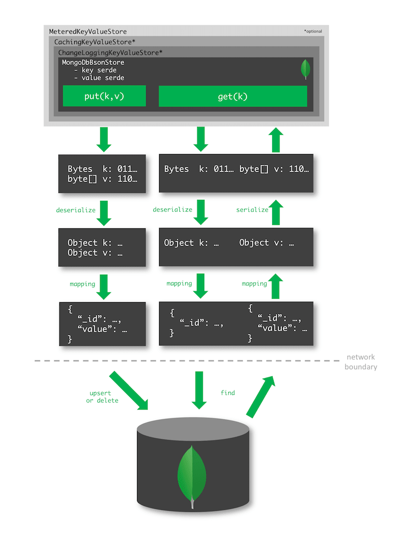 MongoDB custom state store data flow