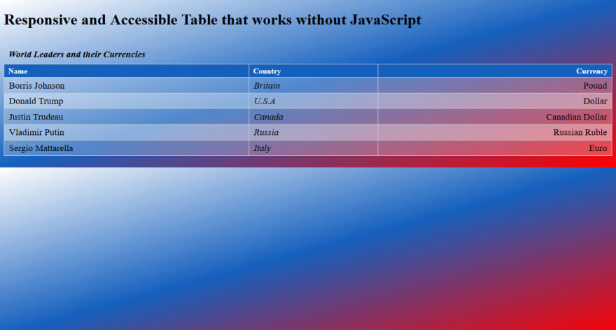 A data table with linear gradients