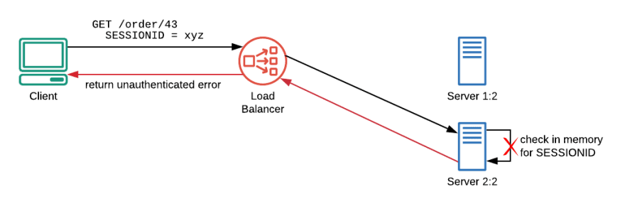 Fig.4–A new server is behind the LB, it knows nothing about the previous session so the user won't be recognized.