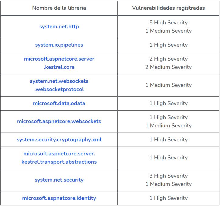 C# external dependencies and libraries