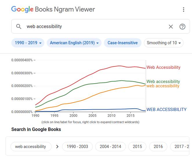 """Ocorrências do termo """"web accessibility"""" encontrado em livros no idioma Inglês (EUA) de 1990 à 2019 na ferramenta Books Ngram Viewer do Google"""