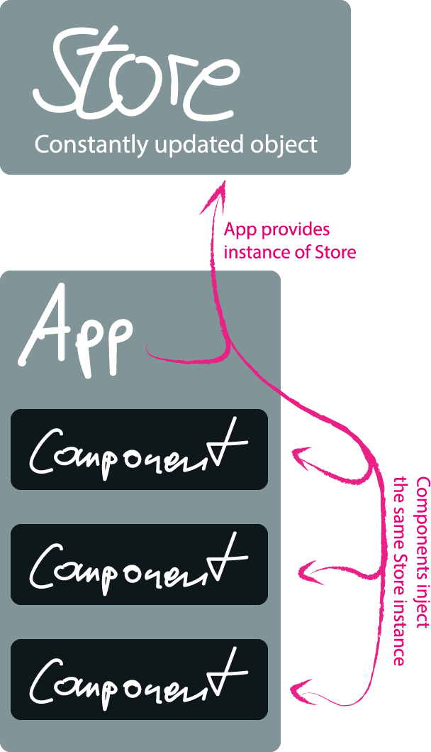 A diagram describing how the app provides a store reactive object that gets injected into athe app's components.