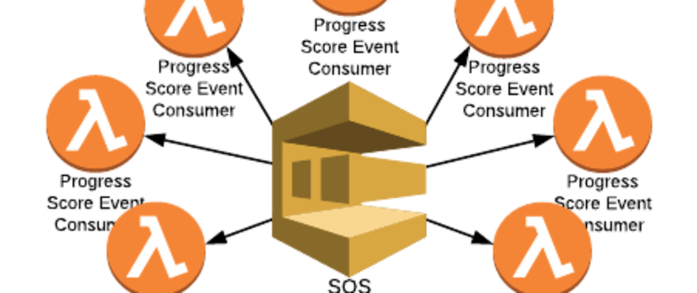 Cover image for AWS SQS Events On AWS Lambda