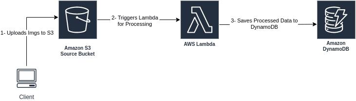 lambda architecture use case<br>