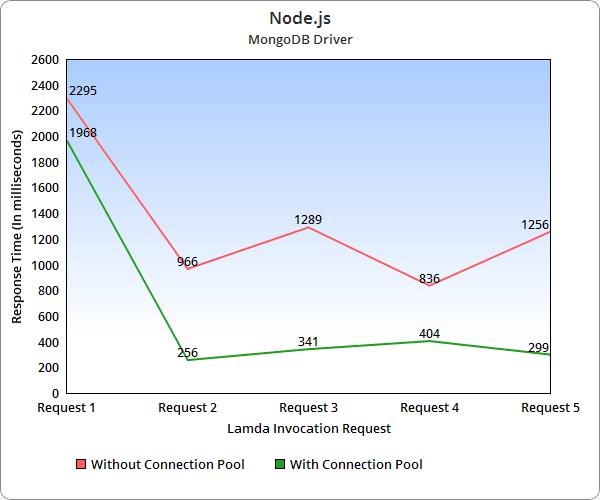 Node.js Driver Response Times: MongoDB Connection Pool on AWS Lambda