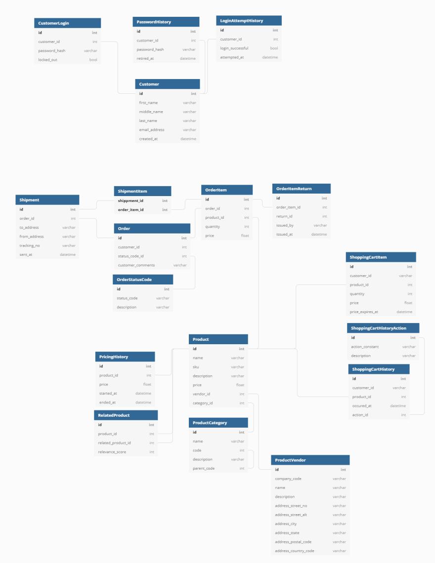 Summary e-commerce data model