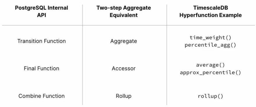 A table with columns labeled: the PostgreSQL internal aggregation API, Two-step aggregate equivalent, and TimescaleDB hyperfunction example. In the first row, we have the transition function equivalent to the aggregate, and the examples are time_weight() and percentile_agg(). In the second row, we have the final function, equivalent to the accessor, and the examples are average() and approx_percentile(). In the third row, we have the combine function equivalent to rollup in two-step aggregates, and the example is rollup().