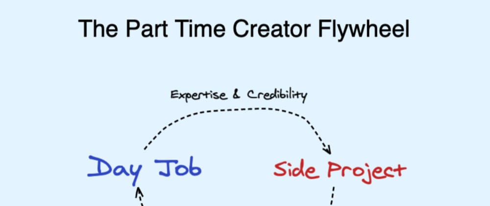 Cover image for The Part Time Creator Manifesto