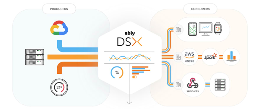 Representation of Ably DSX