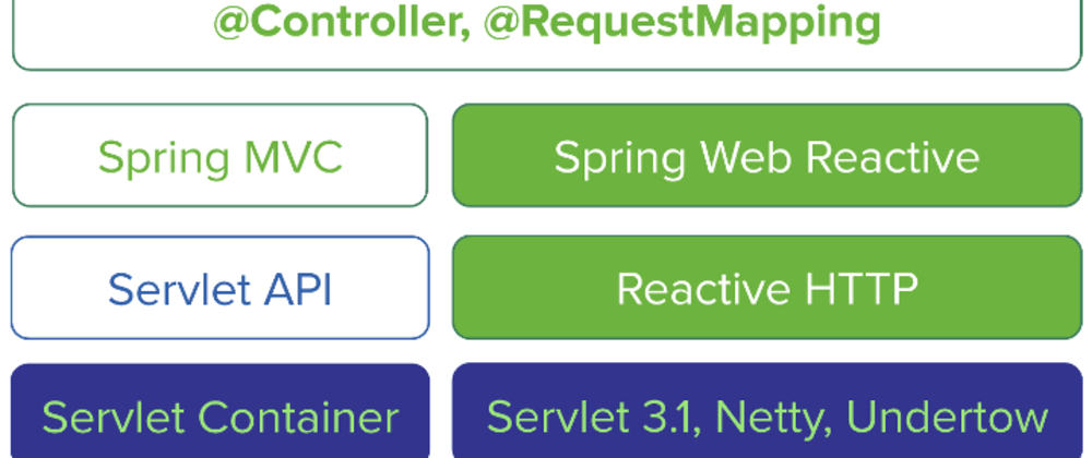 Cover image for Spring Webflux - Reactive Java Applications - Part 1