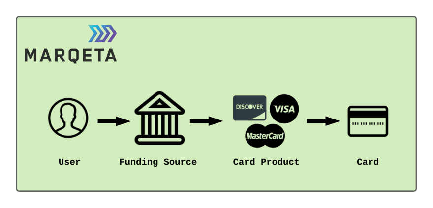 User to Card Flow